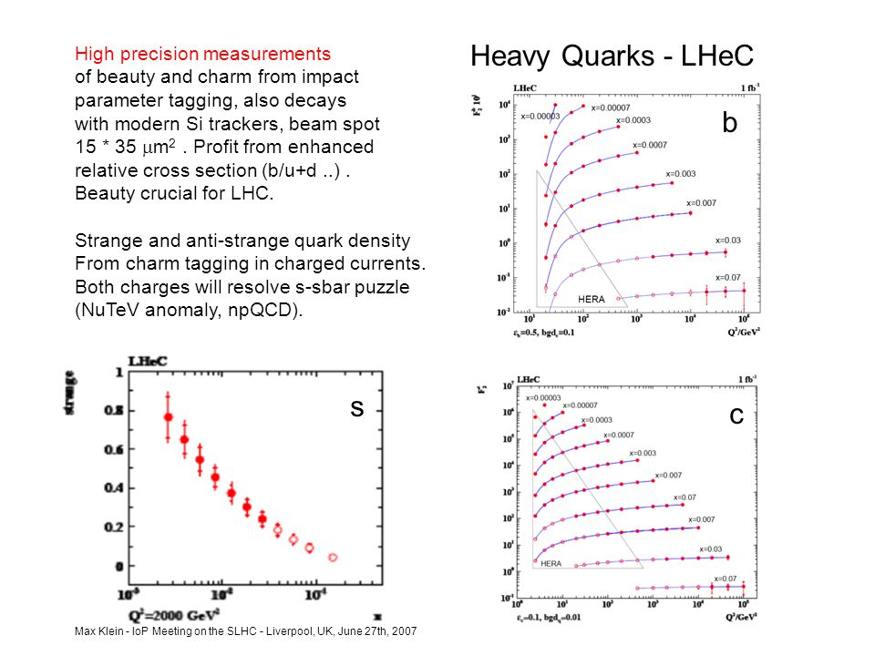Max Klein - IoP Meeting on the SLHC - Liverpool, UK, June 27th, 2007 Heavy Quarks - LHeC High precision measurements of beauty and charm from impact parameter tagging, also decays with modern Si trackers, beam spot 15 * 35  m 2.