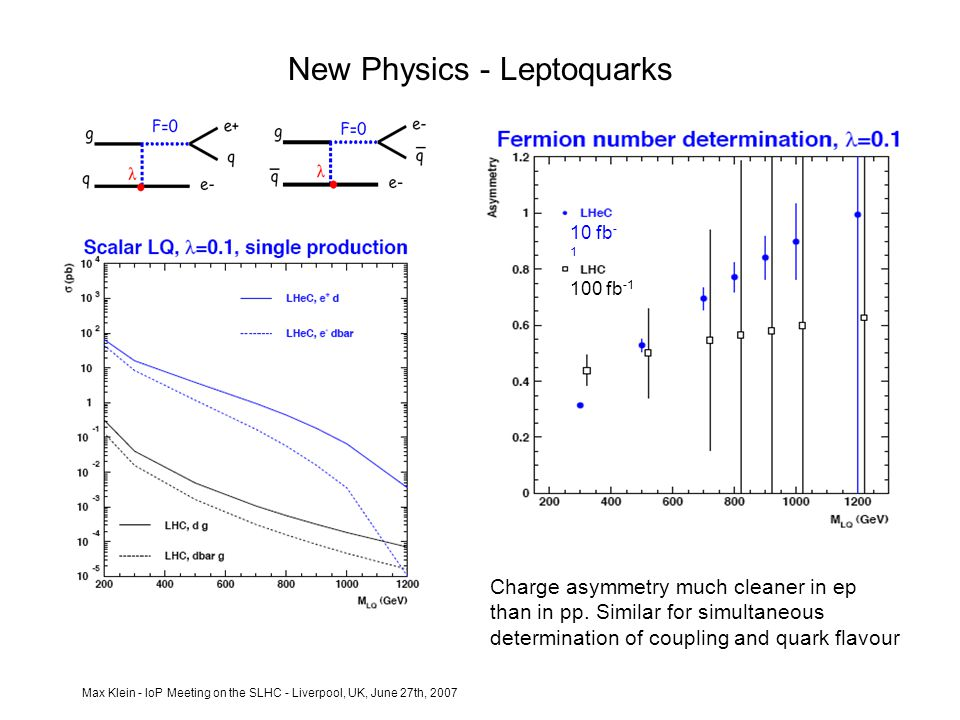 Max Klein - IoP Meeting on the SLHC - Liverpool, UK, June 27th, 2007 New Physics - Leptoquarks Charge asymmetry much cleaner in ep than in pp.