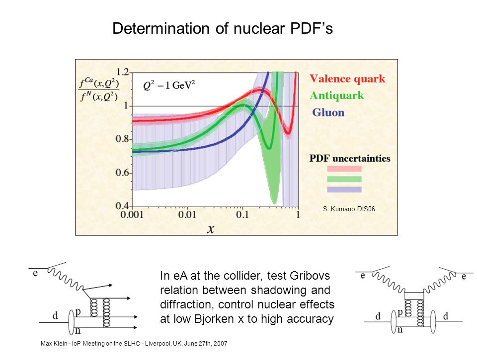 Max Klein - IoP Meeting on the SLHC - Liverpool, UK, June 27th, 2007 Determination of nuclear PDF's In eA at the collider, test Gribovs relation between shadowing and diffraction, control nuclear effects at low Bjorken x to high accuracy S.