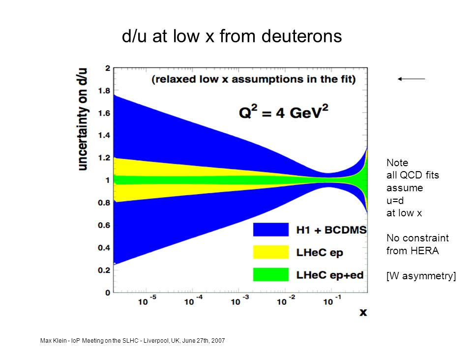 Max Klein - IoP Meeting on the SLHC - Liverpool, UK, June 27th, 2007 d/u at low x from deuterons Note all QCD fits assume u=d at low x No constraint from HERA [W asymmetry]