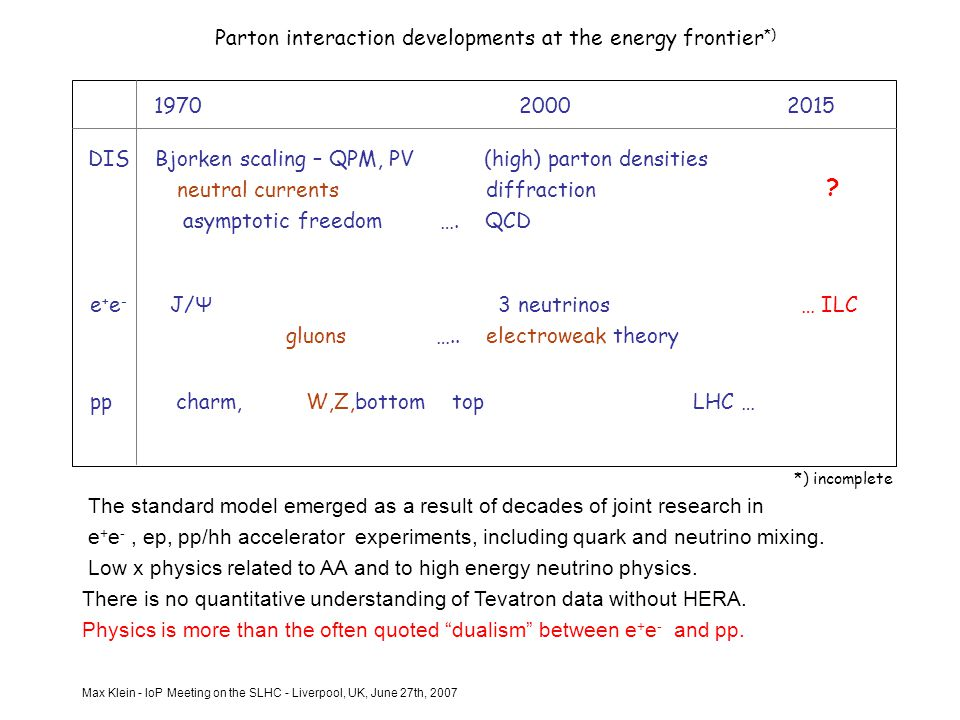 Max Klein - IoP Meeting on the SLHC - Liverpool, UK, June 27th, 2007 DIS Bjorken scaling – QPM, PV (high) parton densities neutral currents diffraction asymptotic freedom ….