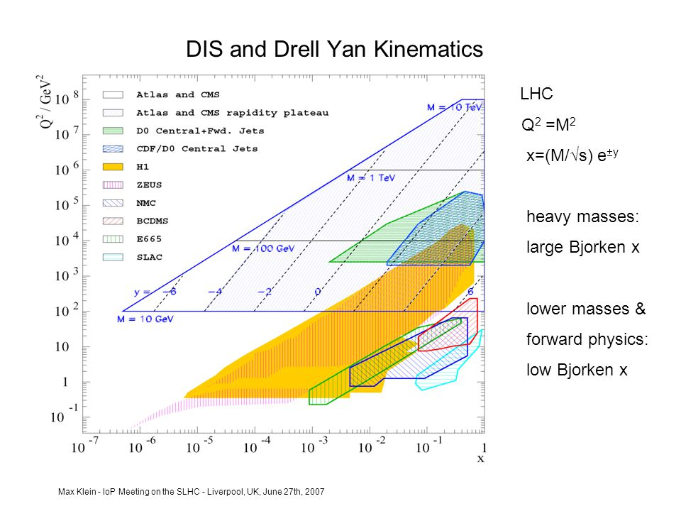 Max Klein - IoP Meeting on the SLHC - Liverpool, UK, June 27th, 2007 DIS and Drell Yan Kinematics LHC Q 2 =M 2 x=(M/√s) e  y heavy masses: large Bjorken x lower masses & forward physics: low Bjorken x