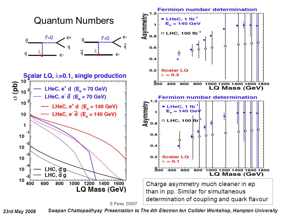 23rd May 2008 Swapan Chattopadhyay Presentation to The 4th Electron Ion Collider Workshop, Hampton University Quantum Numbers Charge asymmetry much cleaner in ep than in pp.