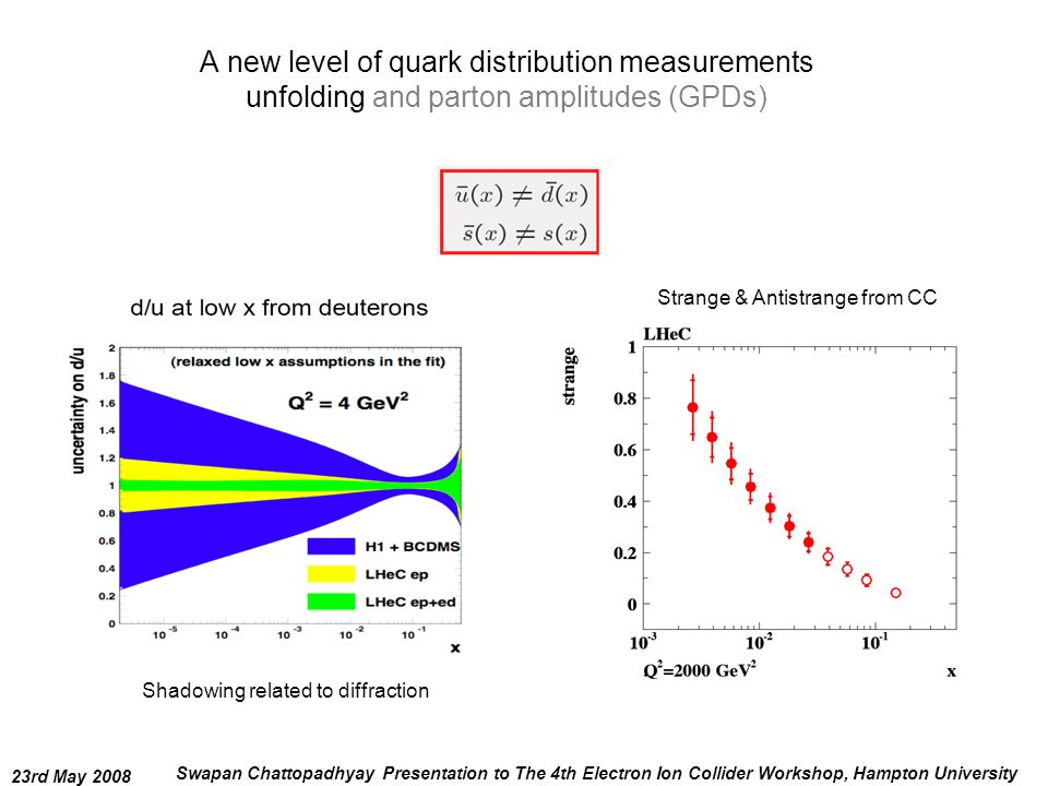 23rd May 2008 Swapan Chattopadhyay Presentation to The 4th Electron Ion Collider Workshop, Hampton University A new level of quark distribution measurements unfolding and parton amplitudes (GPDs) Strange & Antistrange from CC Shadowing related to diffraction