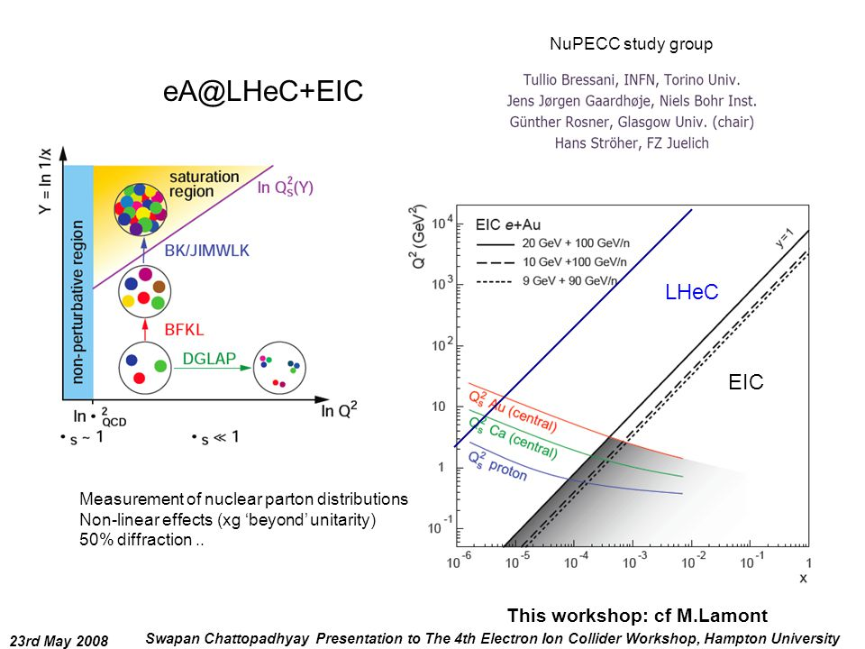 23rd May 2008 Swapan Chattopadhyay Presentation to The 4th Electron Ion Collider Workshop, Hampton University eA@LHeC+EIC EIC LHeC Measurement of nuclear parton distributions Non-linear effects (xg 'beyond' unitarity) 50% diffraction..