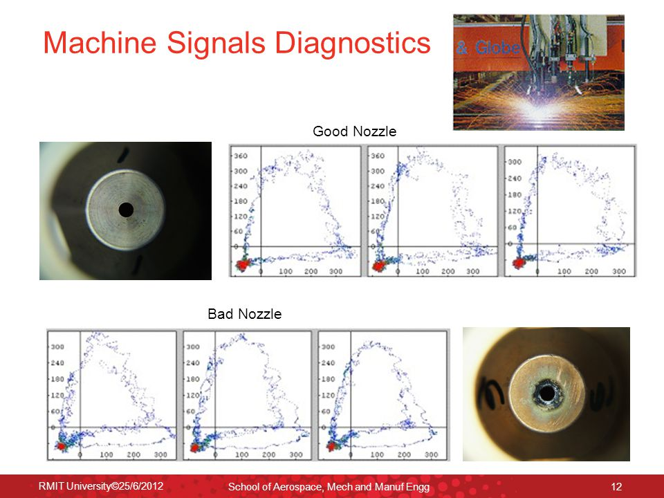 RMIT University©25/6/2012 School of Aerospace, Mech and Manuf Engg 12 Machine Signals Diagnostics Good Nozzle Bad Nozzle