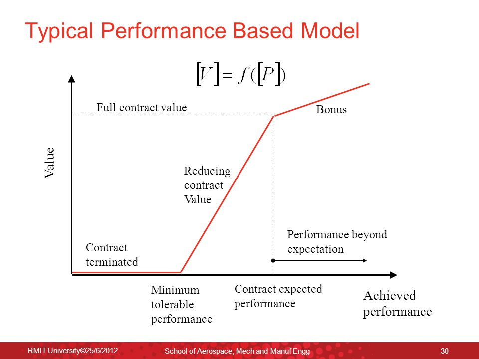 RMIT University©25/6/2012 School of Aerospace, Mech and Manuf Engg 30 Typical Performance Based Model Value Bonus Reducing contract Value Achieved per