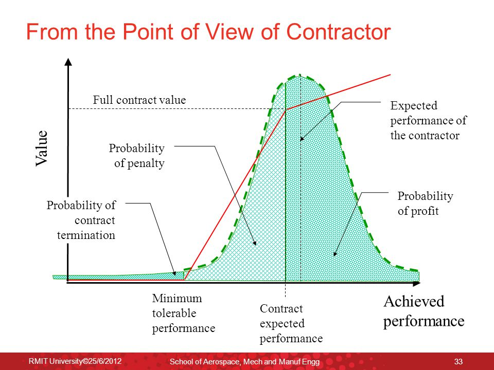 RMIT University©25/6/2012 School of Aerospace, Mech and Manuf Engg 33 From the Point of View of Contractor Value Achieved performance Contract expected performance Full contract value Minimum tolerable performance Probability of penalty Probability of contract termination Probability of profit Expected performance of the contractor