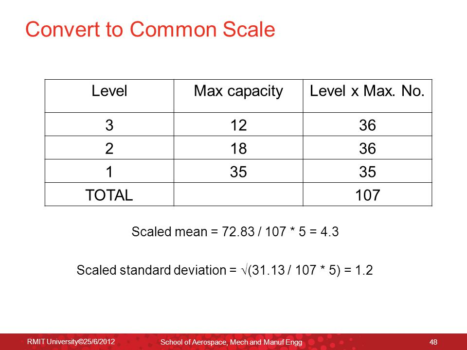 RMIT University©25/6/2012 School of Aerospace, Mech and Manuf Engg 48 Convert to Common Scale LevelMax capacityLevel x Max. No. 31236 21836 135 TOTAL1