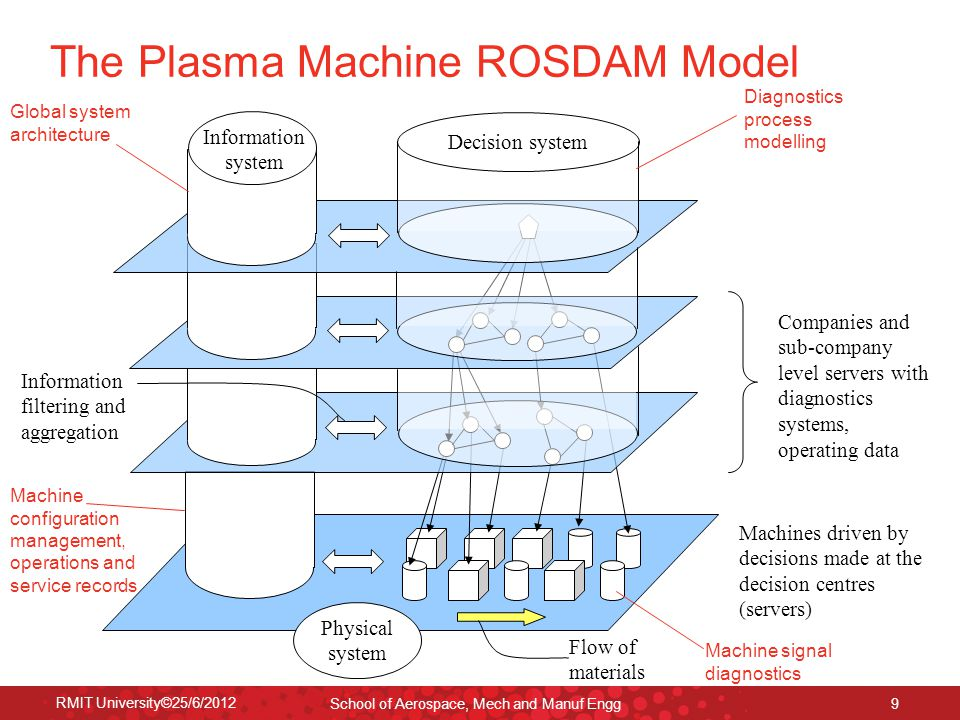 RMIT University©25/6/2012 School of Aerospace, Mech and Manuf Engg 9 The Plasma Machine ROSDAM Model Companies and sub-company level servers with diagnostics systems, operating data Physical system Information filtering and aggregation Machines driven by decisions made at the decision centres (servers) Decision system Flow of materials Information system Global system architecture Diagnostics process modelling Machine configuration management, operations and service records Machine signal diagnostics