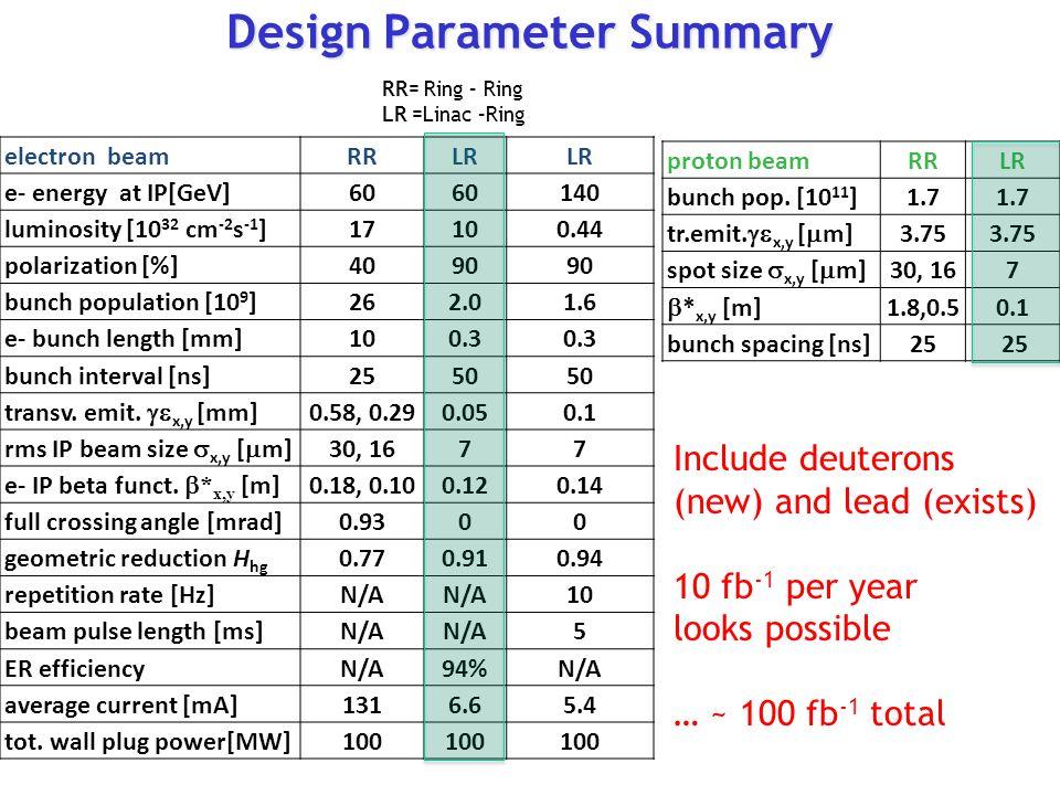 Design Parameter Summary electron beamRRLR e- energy at IP[GeV]60 140 luminosity [10 32 cm -2 s -1 ]17100.44 polarization [%]4090 bunch population [10 9 ]262.01.6 e- bunch length [mm]100.3 bunch interval [ns]2550 transv.