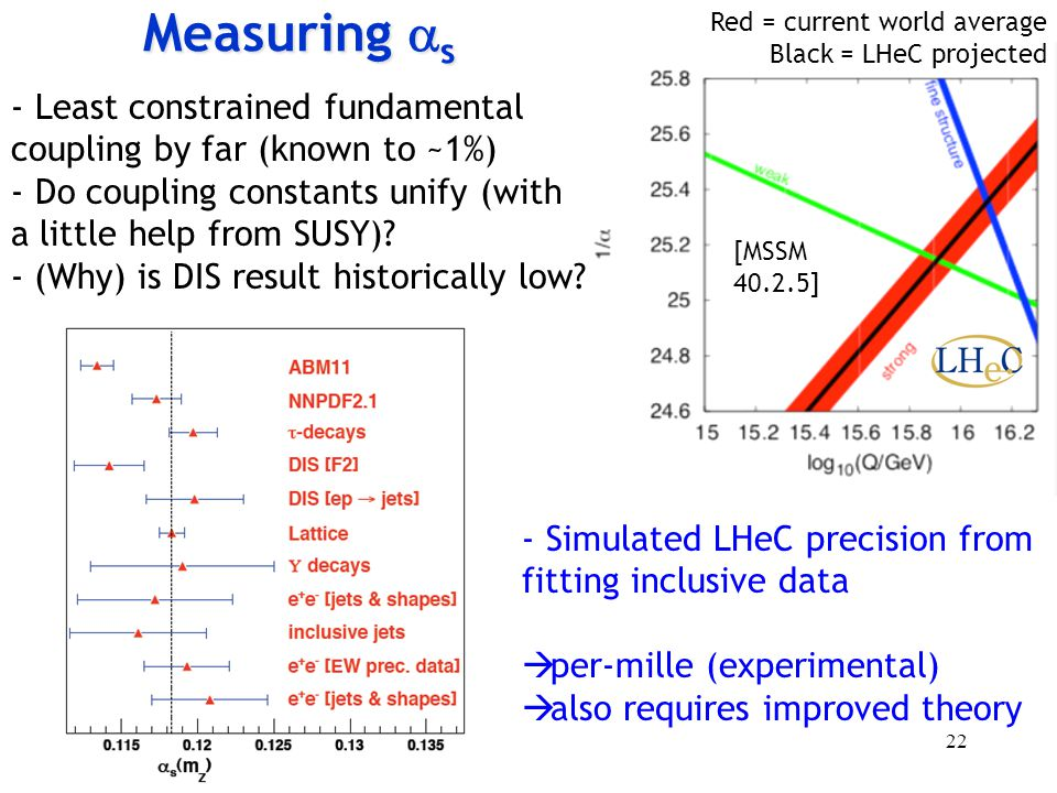 - Least constrained fundamental coupling by far (known to ~1%) - Do coupling constants unify (with a little help from SUSY).