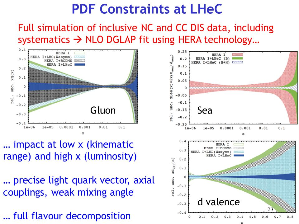 PDF Constraints at LHeC GluonSea d valence 23 Full simulation of inclusive NC and CC DIS data, including systematics  NLO DGLAP fit using HERA technology… … impact at low x (kinematic range) and high x (luminosity) … precise light quark vector, axial couplings, weak mixing angle … full flavour decomposition