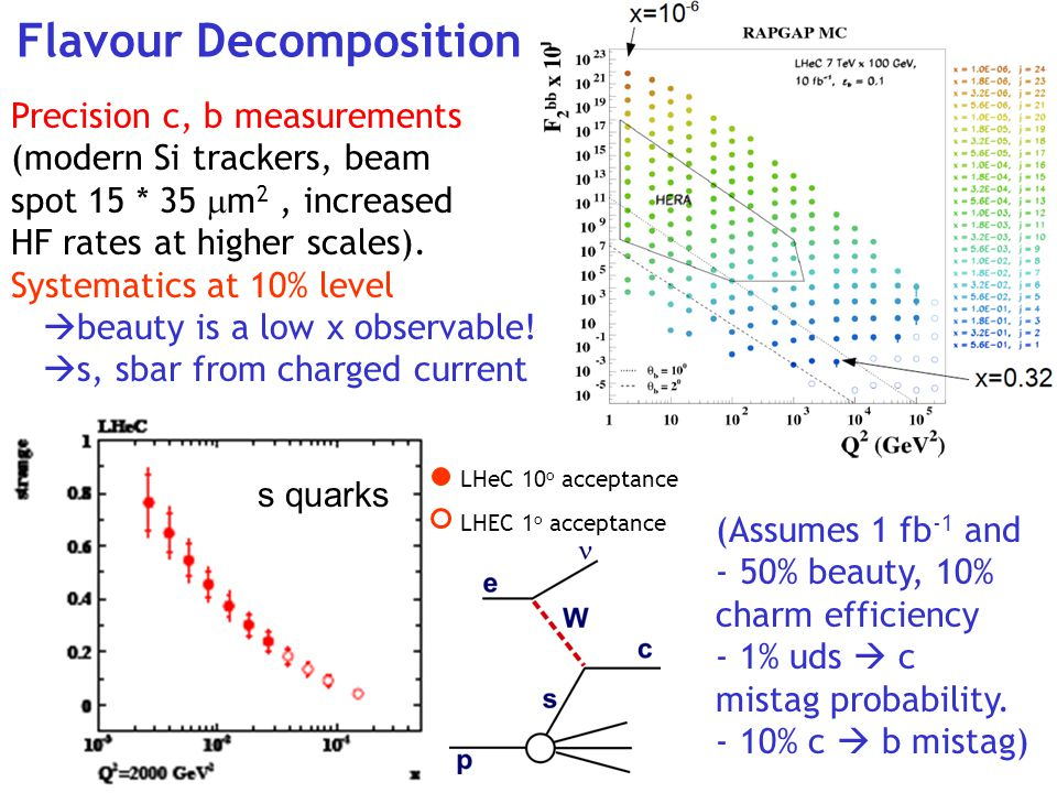 Flavour Decomposition Precision c, b measurements (modern Si trackers, beam spot 15 * 35  m 2, increased HF rates at higher scales).