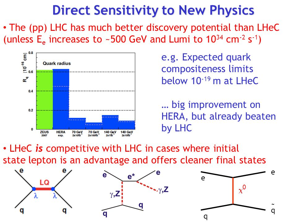 Direct Sensitivity to New Physics The (pp) LHC has much better discovery potential than LHeC (unless E e increases to ~500 GeV and Lumi to 10 34 cm -2 s -1 ) e.g.