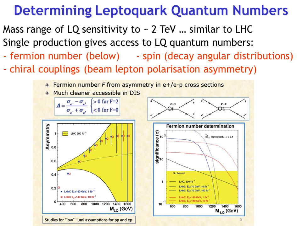 Determining Leptoquark Quantum Numbers Mass range of LQ sensitivity to ~ 2 TeV … similar to LHC Single production gives access to LQ quantum numbers: - fermion number (below) - spin (decay angular distributions) - chiral couplings (beam lepton polarisation asymmetry)