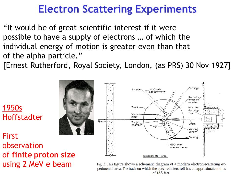 Electron Scattering Experiments It would be of great scientific interest if it were possible to have a supply of electrons … of which the individual energy of motion is greater even than that of the alpha particle. [Ernest Rutherford, Royal Society, London, (as PRS) 30 Nov 1927] 1950s Hoffstadter First observation of finite proton size using 2 MeV e beam