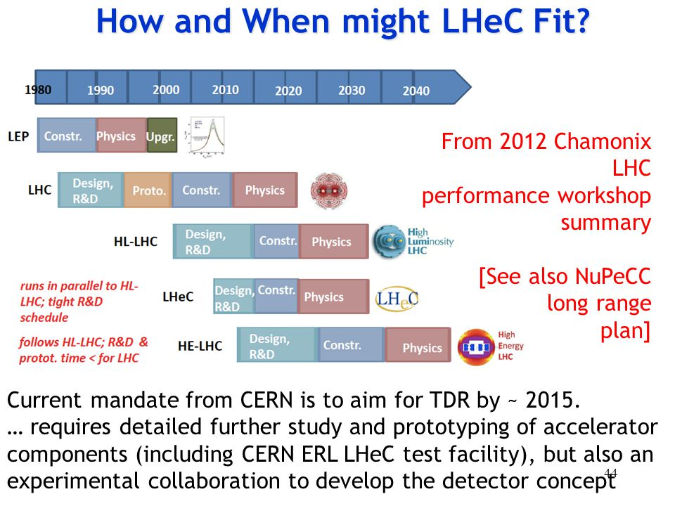 How and When might LHeC Fit.