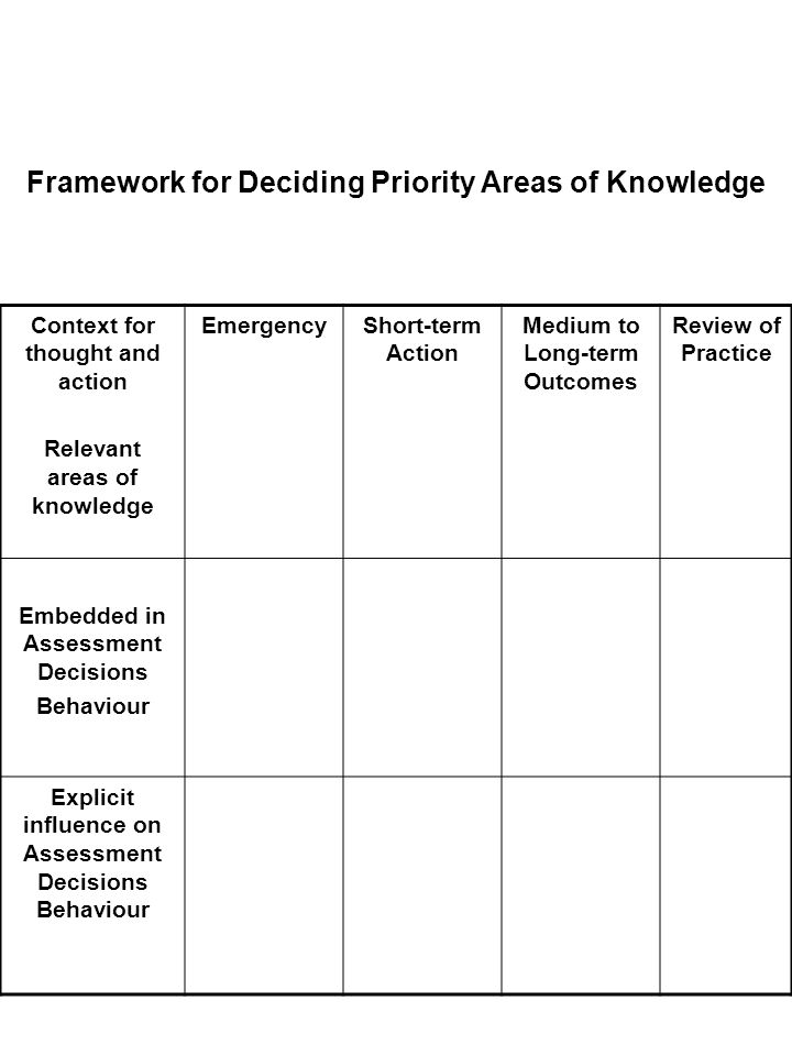 Framework for Deciding Priority Areas of Knowledge Context for thought and action Relevant areas of knowledge EmergencyShort-term Action Medium to Long-term Outcomes Review of Practice Embedded in Assessment Decisions Behaviour Explicit influence on Assessment Decisions Behaviour
