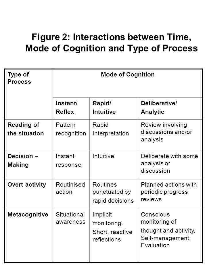 Figure 2: Interactions between Time, Mode of Cognition and Type of Process Type of Process Mode of Cognition Instant/ Reflex Rapid/ Intuitive Deliberative/ Analytic Reading of the situation Pattern recognition Rapid Interpretation Review involving discussions and/or analysis Decision – Making Instant response IntuitiveDeliberate with some analysis or discussion Overt activityRoutinised action Routines punctuated by rapid decisions Planned actions with periodic progress reviews MetacognitiveSituational awareness Implicit monitoring.