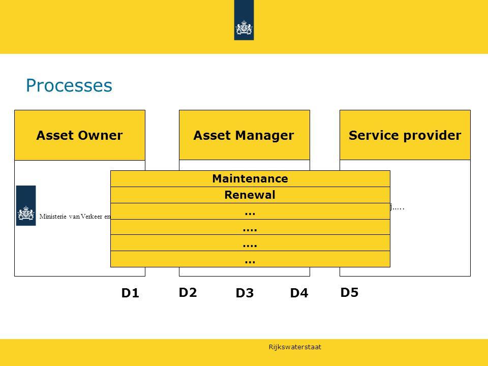 Rijkswaterstaat Processes Asset OwnerAsset ManagerService provider Ministerie van Verkeer en Waterstaat Markt tenzij…..