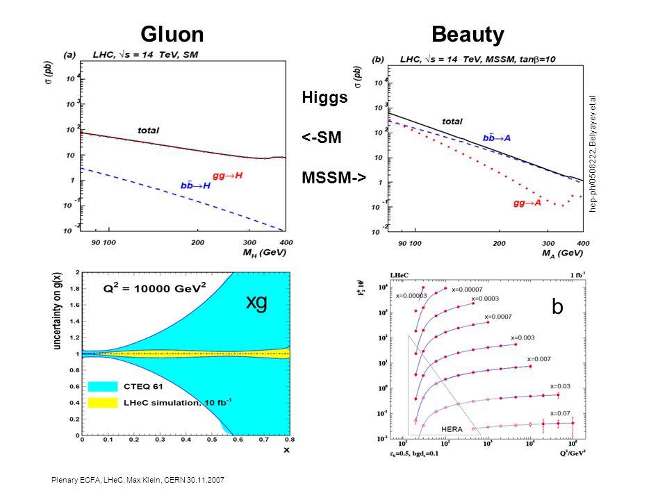 Plenary ECFA, LHeC, Max Klein, CERN 30.11.2007 xg Gluon Beauty b hep-ph/0508222, Belyayev et al Higgs <-SM MSSM->