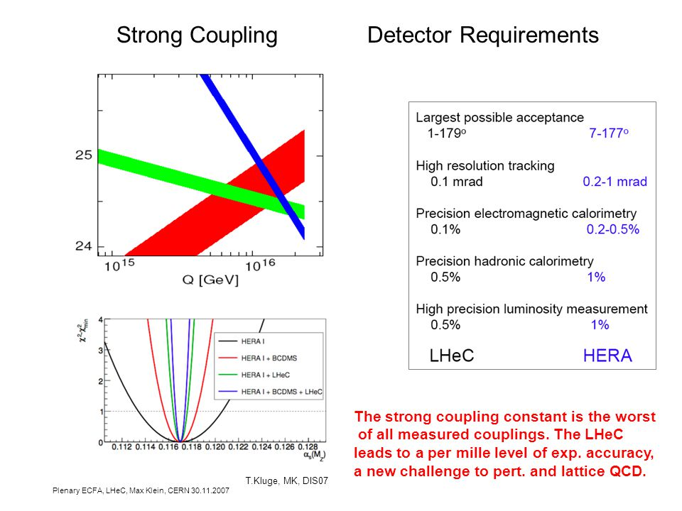 Plenary ECFA, LHeC, Max Klein, CERN 30.11.2007 Strong Coupling Detector Requirements The strong coupling constant is the worst of all measured couplings.