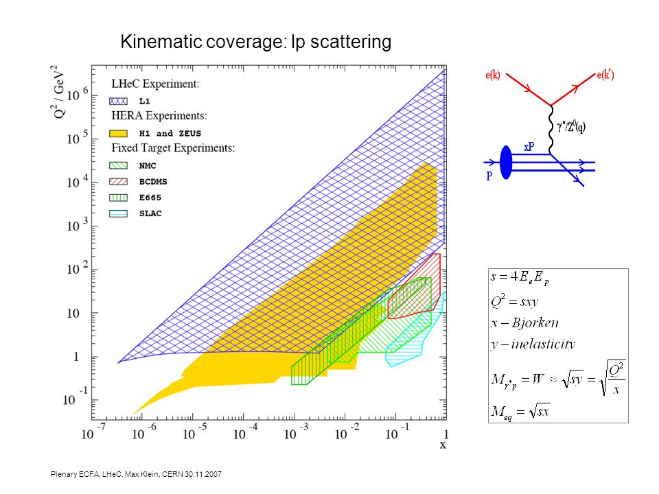 Plenary ECFA, LHeC, Max Klein, CERN Kinematic coverage: lp scattering