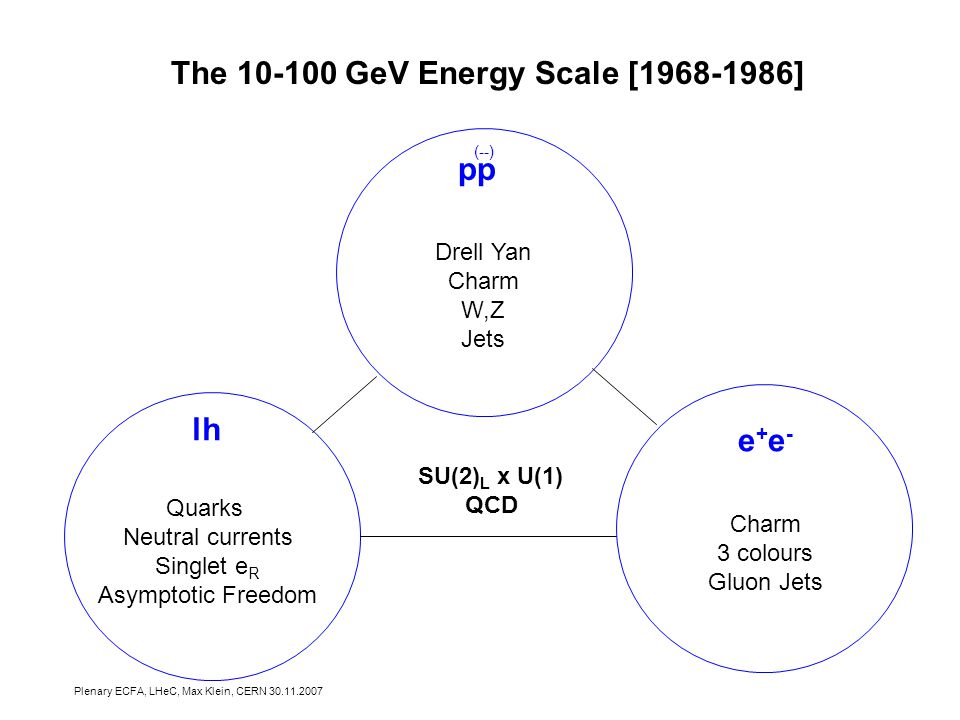 Plenary ECFA, LHeC, Max Klein, CERN The GeV Energy Scale [ ] Quarks Neutral currents Singlet e R Asymptotic Freedom Drell Yan Charm W,Z Jets Charm 3 colours Gluon Jets lh e+e-e+e- pp SU(2) L x U(1) QCD (--)