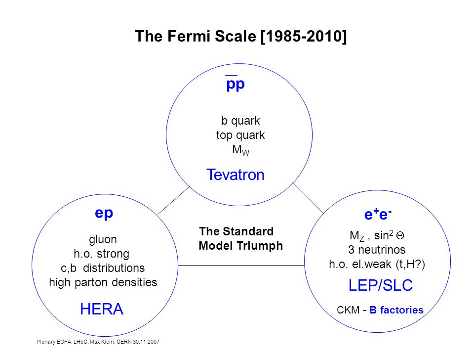 Plenary ECFA, LHeC, Max Klein, CERN The Fermi Scale [ ] b quark top quark M W gluon h.o.