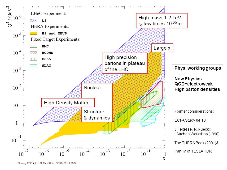 Plenary ECFA, LHeC, Max Klein, CERN 30.11.2007 Physics and Range High mass 1-2 TeV r q few times 10 -20 m High precision partons in plateau of the LHC Nuclear Structure & dynamics High Density Matter Large x Former considerations: ECFA Study 84-10 J.Feltesse, R.Rueckl: Aachen Workshop (1990) The THERA Book (2001)& Part IV of TESLA TDR Phys.