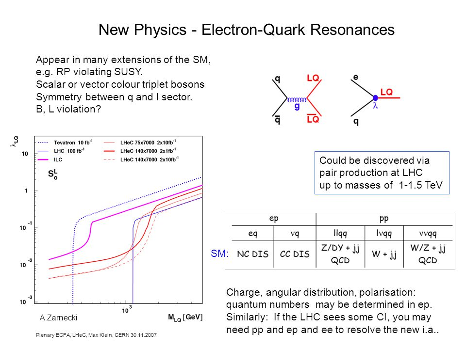 Plenary ECFA, LHeC, Max Klein, CERN New Physics - Electron-Quark Resonances Appear in many extensions of the SM, e.g.