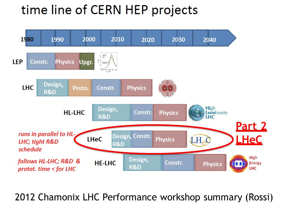 2012 Chamonix LHC Performance workshop summary (Rossi) Part 2 LHeC