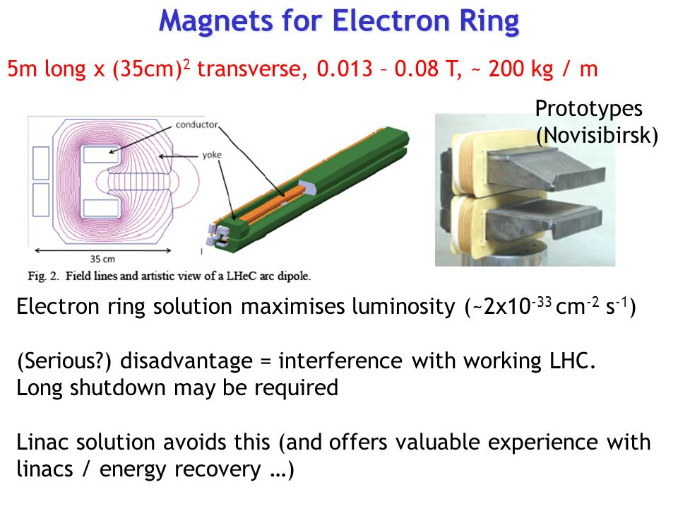 Magnets for Electron Ring Electron ring solution maximises luminosity (~2x cm -2 s -1 ) (Serious ) disadvantage = interference with working LHC.