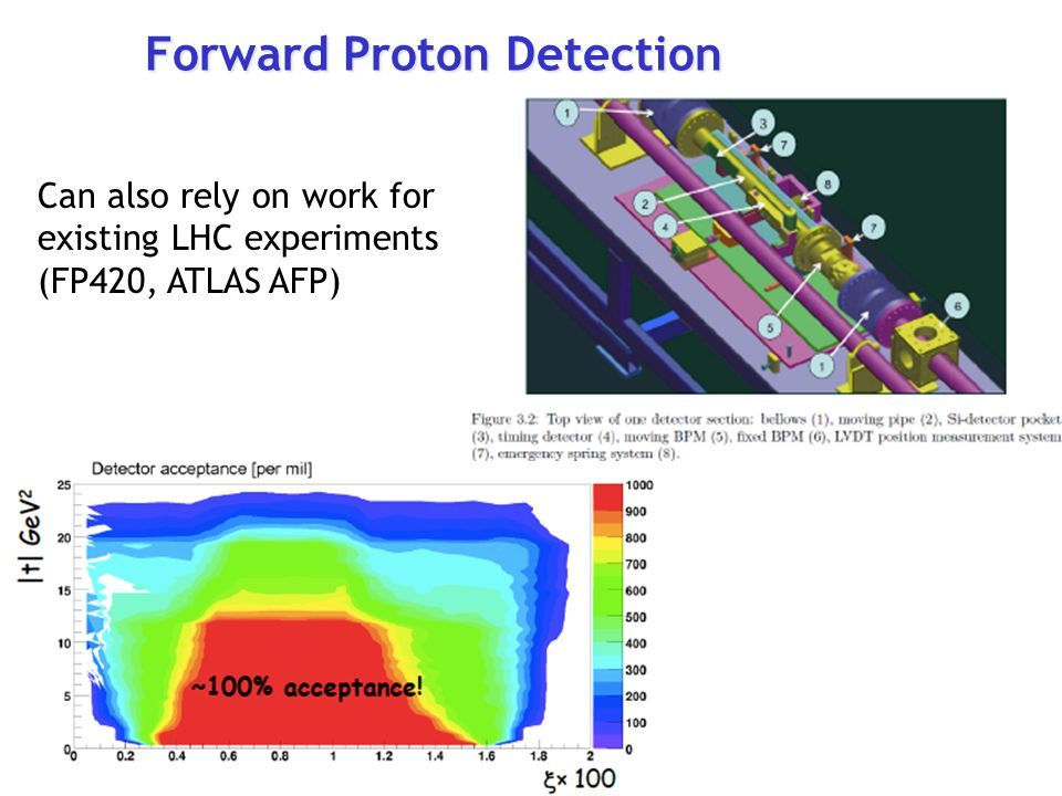 Can also rely on work for existing LHC experiments (FP420, ATLAS AFP) Forward Proton Detection ATLAS AFP