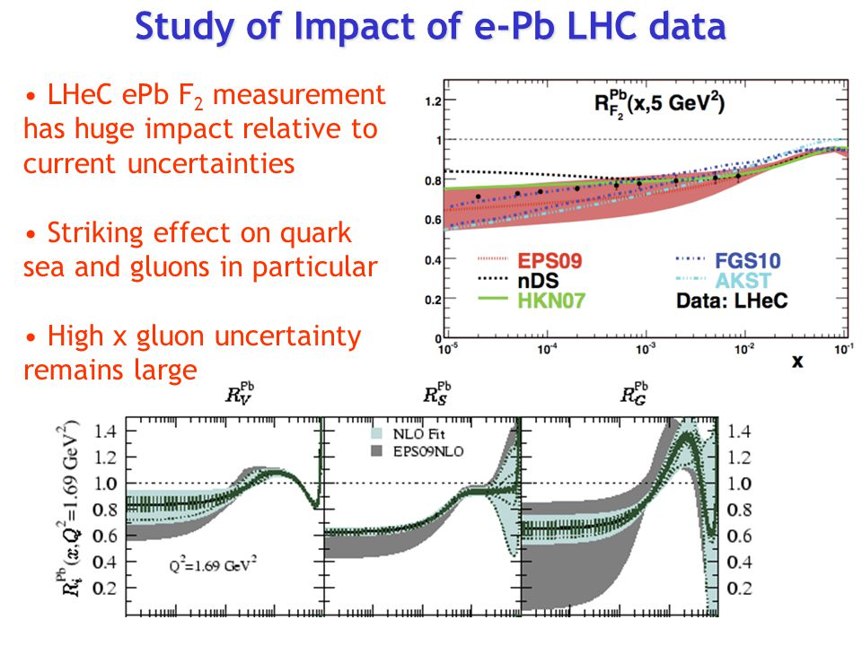 LHeC ePb F 2 measurement has huge impact relative to current uncertainties Striking effect on quark sea and gluons in particular High x gluon uncertainty remains large Study of Impact of e-Pb LHC data