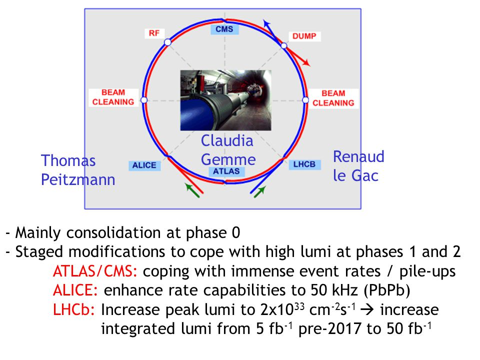 Claudia Gemme Thomas Peitzmann Renaud le Gac - Mainly consolidation at phase 0 - Staged modifications to cope with high lumi at phases 1 and 2 ATLAS/CMS: coping with immense event rates / pile-ups ALICE: enhance rate capabilities to 50 kHz (PbPb) LHCb: Increase peak lumi to 2x10 33 cm -2 s -1  increase integrated lumi from 5 fb -1 pre-2017 to 50 fb -1