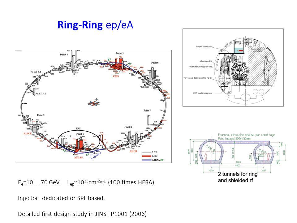 Ring-Ring ep/eA E e =10 … 70 GeV.