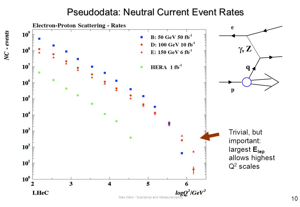Max Klein - Scenarios and Measurements Trivial, but important: largest E lep allows highest Q 2 scales Pseudodata: Neutral Current Event Rates 10