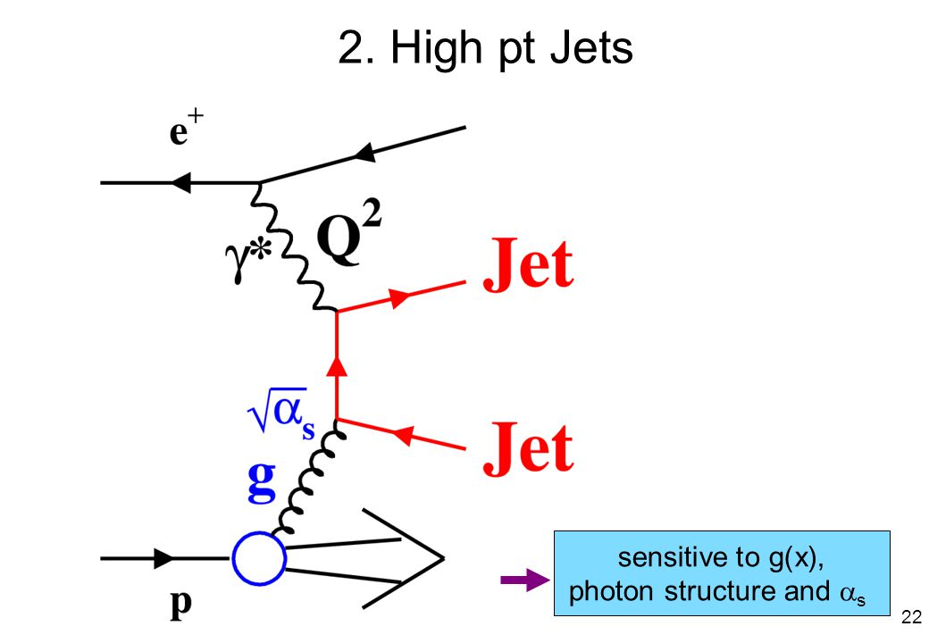 2. High pt Jets sensitive to g(x), photon structure and  s 22