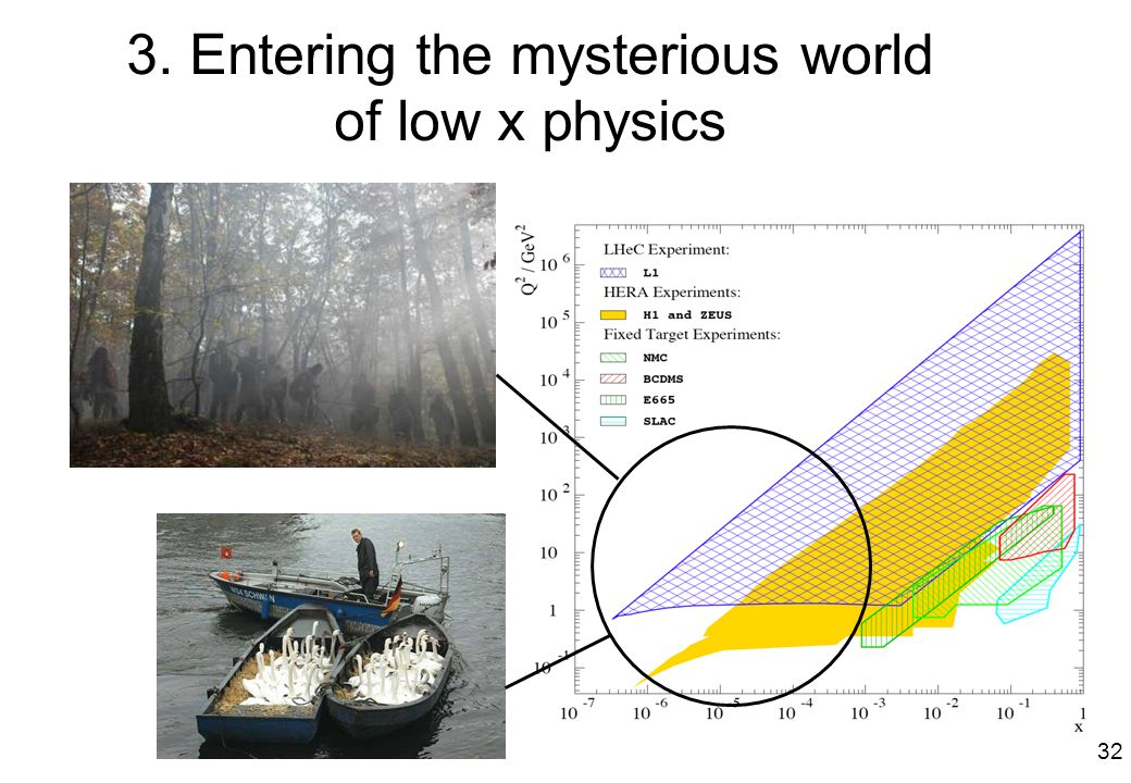3. Entering the mysterious world of low x physics 32