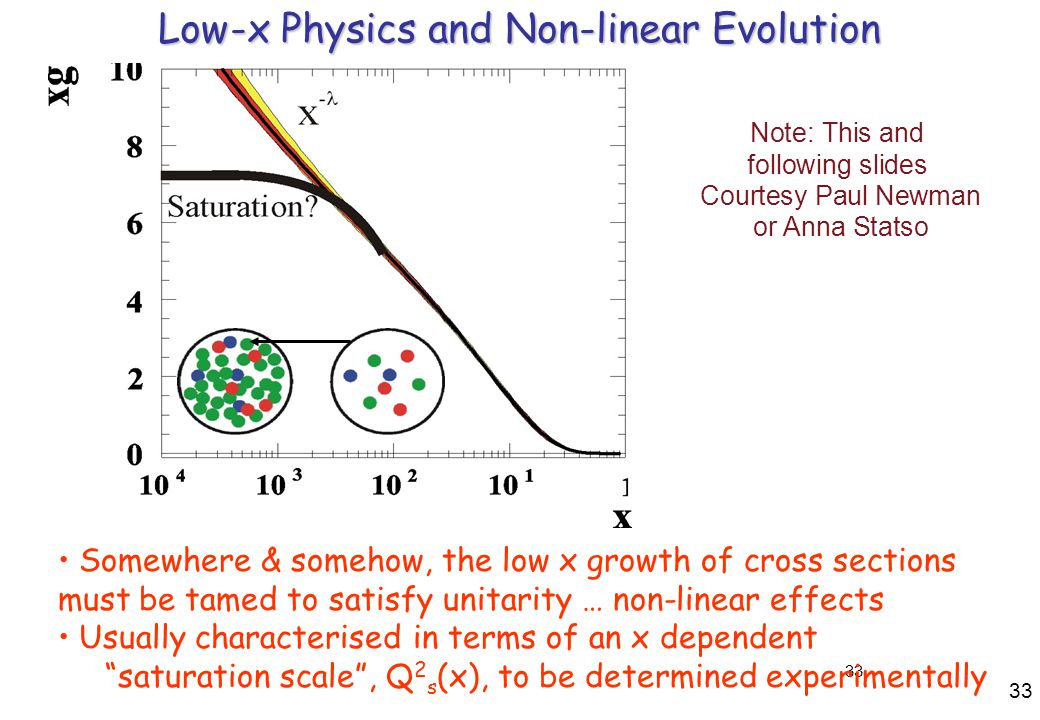 33 Low-x Physics and Non-linear Evolution Somewhere & somehow, the low x growth of cross sections must be tamed to satisfy unitarity … non-linear effects Usually characterised in terms of an x dependent saturation scale , Q 2 s (x), to be determined experimentally Note: This and following slides Courtesy Paul Newman or Anna Statso 33