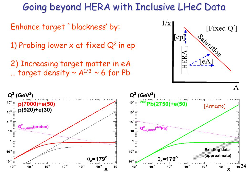 34 Going beyond HERA with Inclusive LHeC Data [Armesto] Enhance target `blackness' by: 1) Probing lower x at fixed Q 2 in ep 2) Increasing target matter in eA … target density ~ A 1/3 ~ 6 for Pb 34