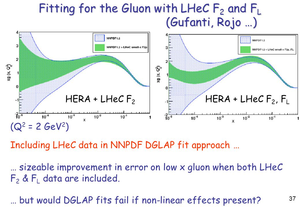 Including LHeC data in NNPDF DGLAP fit approach … … sizeable improvement in error on low x gluon when both LHeC F 2 & F L data are included.
