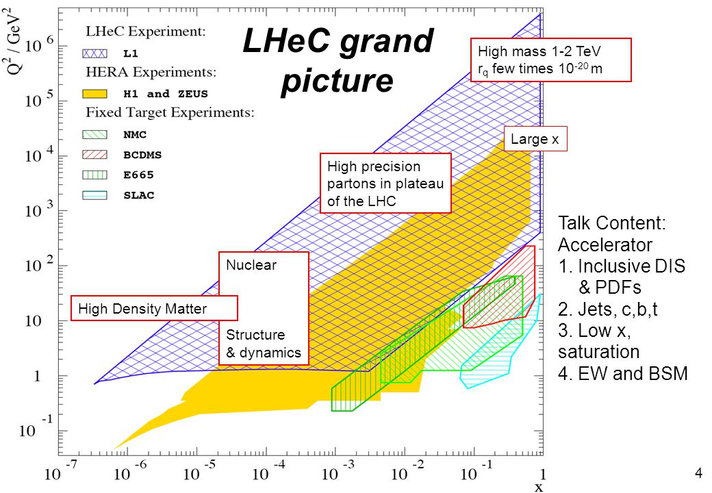 Physics and Range High mass 1-2 TeV r q few times 10 -20 m High precision partons in plateau of the LHC Nuclear Structure & dynamics High Density Matter Large x LHeC grand picture Talk Content: Accelerator 1.