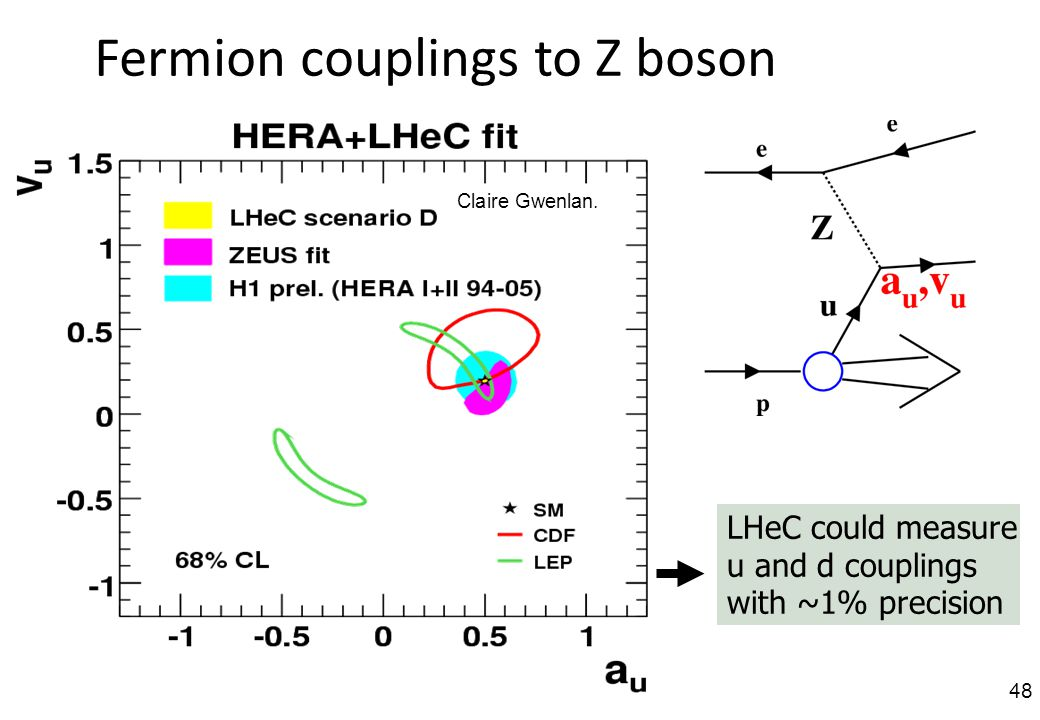 Fermion couplings to Z boson Claire Gwenlan.