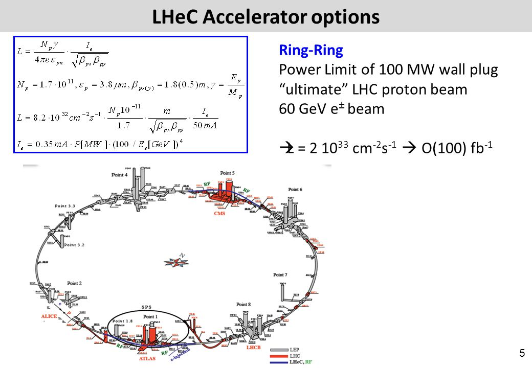 LHeC Accelerator options LINAC Ring 60 GeV Circus Maximus with Energy recovery: P=P 0 /(1-η) β*=0.1m L = 10 33 cm -2 s -1  O(100) fb -1 140 GeV LINAC few times 10 32 6