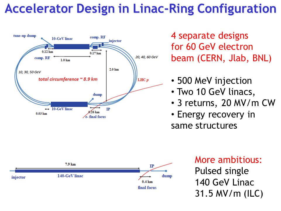 Accelerator Design in Linac-Ring Configuration 4 separate designs for 60 GeV electron beam (CERN, Jlab, BNL) 500 MeV injection Two 10 GeV linacs, 3 re
