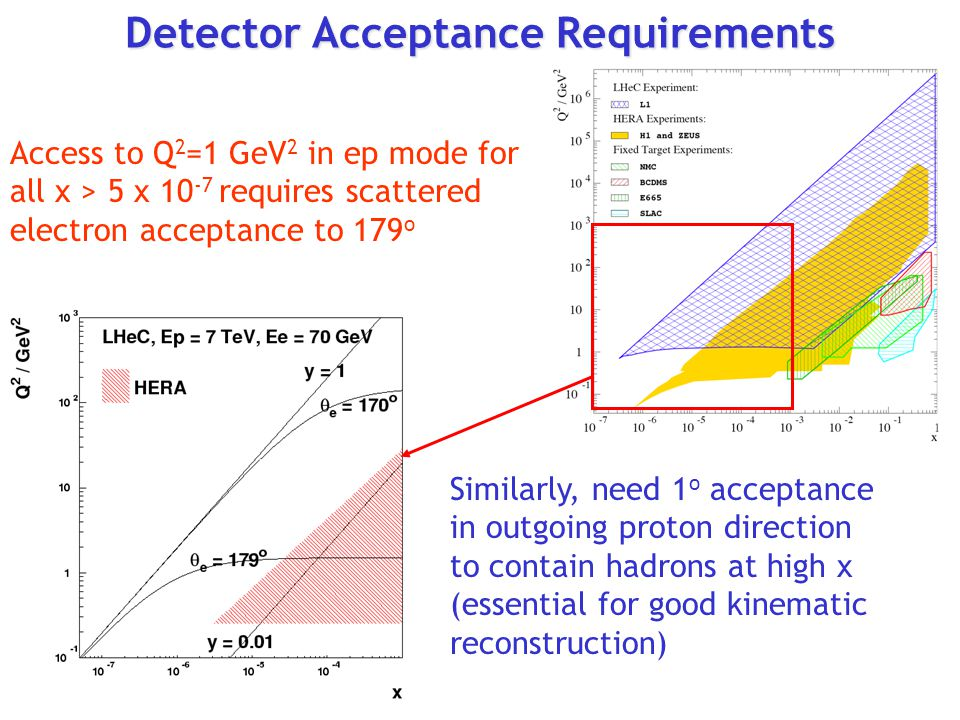 Detector Acceptance Requirements Access to Q 2 =1 GeV 2 in ep mode for all x > 5 x 10 -7 requires scattered electron acceptance to 179 o Similarly, need 1 o acceptance in outgoing proton direction to contain hadrons at high x (essential for good kinematic reconstruction)