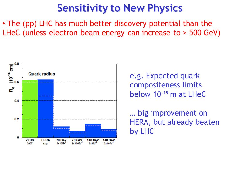 Sensitivity to New Physics The (pp) LHC has much better discovery potential than the LHeC (unless electron beam energy can increase to > 500 GeV) e.g.